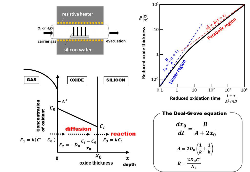 Deal-Groveモデル(1) | Watana...